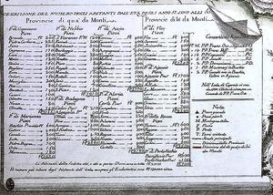 300px-corse-provinces-et-pievi-1760.png